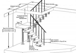 план лестницы в Ярославле